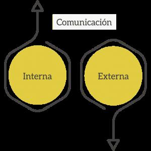 Comunicación interna y externa de una empresa