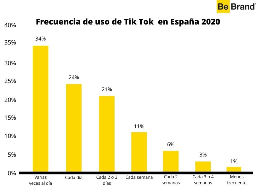 Tik Tok para empresas: qué es y cómo funciona